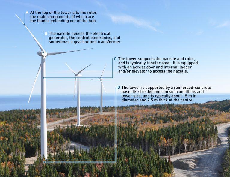 Development opportunities in Saskatchewan - Innergex